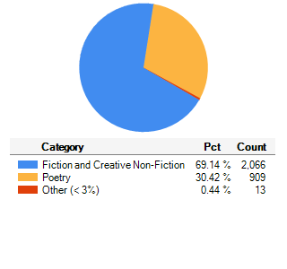 Categories of Submissions Received Since Inception