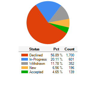Status of Submissions Received Since Inception